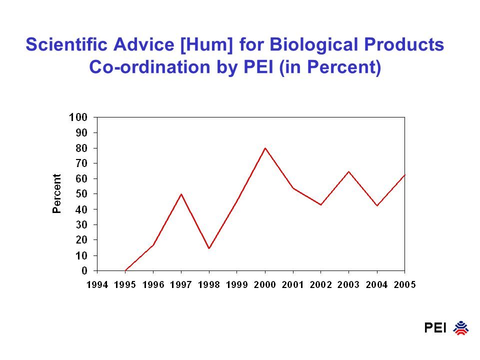 Scientific Advice [Hum] for Biological Products Co-ordination by PEI (in Percent)